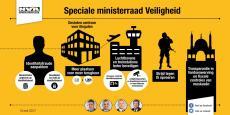 Infografiek speciale ministerraad Veiligheid